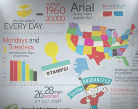Picture of Simply Stamps journey over 50 years